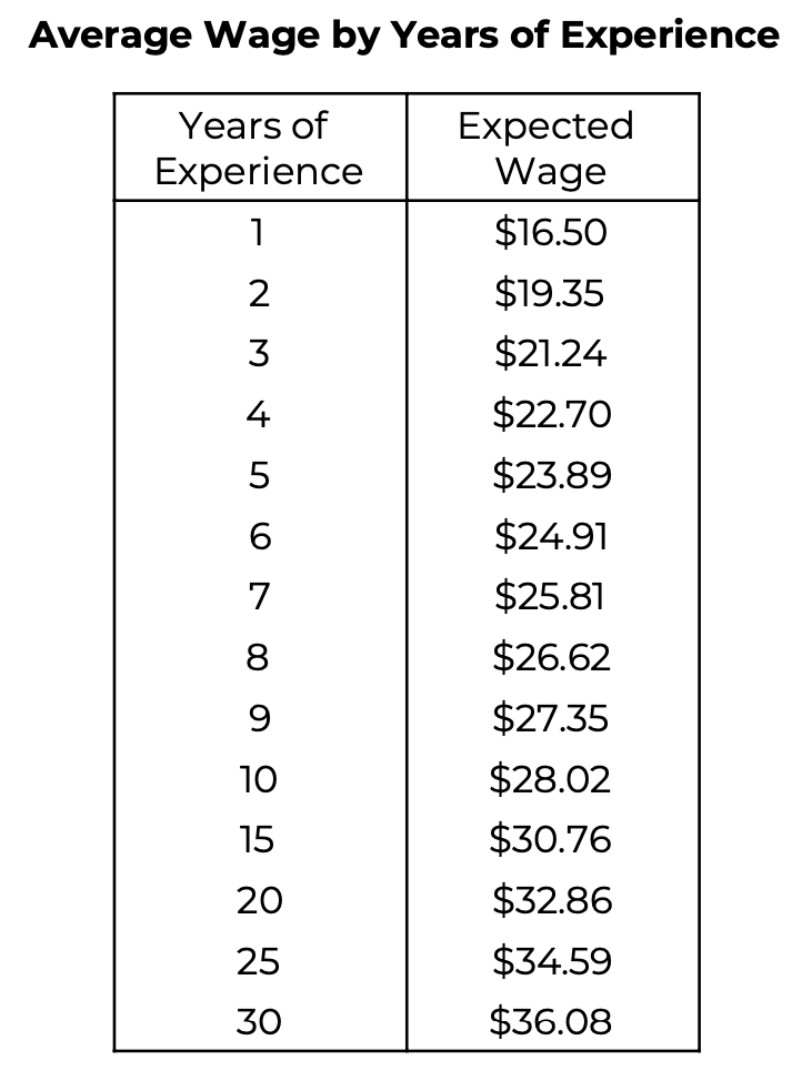 Wage Table #1
